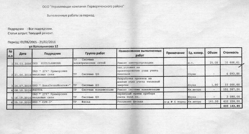 Работы выполненные Управляющей компанией с 01.06.2005 по 21.02.2011